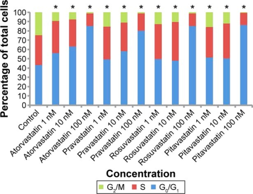 Cell cycle distribution after 24 hours of different concentrations of four statin treatments.Note: *P<0.05 vs control group.