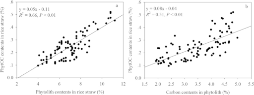 Correlations between phytolity contents in rice straw (%) and PhytOC contents in rice straw (%) (a) and carbon contents in phytolith (%) with PhytOC contents in rice straw (%) (b), at the five sites tested (P < 0.01, n = 90).