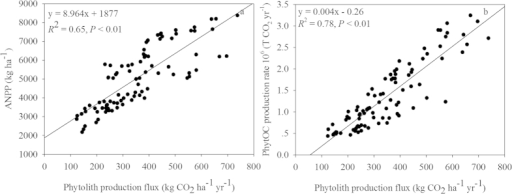 Correlations between ANPP and phytolith production flux (a) and PhytOC production rate with phytolith production flux (b) in rice straw at the five sites tested (P < 0.01, n = 90).