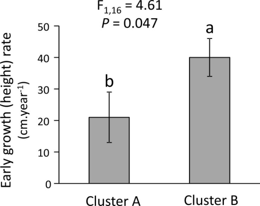 Differences in early plant growth (height) rate of 18 conifer species between the two defensive clusters.F and P-values of the effect of cluster after controlling for phylogeny using PGLS are shown. Bars are least square means ± s.e.m. (N = 9 species). Different letters indicate significant differences between defensive trait clusters.