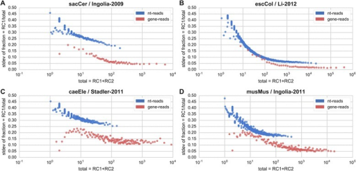 Local and global reproducibility in RP replicates. The figure presents the inter-replicate variance for a measured nucleotide position in the transcript (blue) and for complete genes (red). Y-axis is the standard deviation of the fraction of total read counts (RCs) measured in replicate 1 (read count 1, RC1), while the X-axis denotes the total number of read counts in that position in both replicates (RC1, RC2). Each point (bin) is based on the standard deviation of 1000 positions in the dataset for nt-reads, or 100 positions for gene-reads. The confidence in the measurement increases (the variance decreases) with the total read count, as expected. The difference between the two profiles indicates that additional noise and bias exist at the nucleotide level, that is considerably higher than in the gene level. This noise/difference is evident even after the profiles reach plateau, and its gain varies from experiment to experiment. Repeated for: a Ingolia-2009 [10]; b Li-2012 [36]; c Stadler-2011 [26]; d Ingolia-2011 [38]