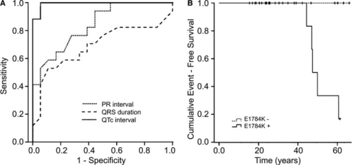 A, Receiver operating characteristic curve for PR interval, QRS duration, and QTc interval for the identification of SCN5A‐E1784K carriers vs noncarriers. The best correlation was found for QTc interval (area under the curve 0.993). B, Kaplan–Meier event‐free survival curves for SCN5A‐E1784K mutation carrier vs noncarriers are displayed. Noncarriers had no cardiac events. Four mutation carriers developed sudden cardiac arrest and ventricular fibrillation beyond the age of 40 years.