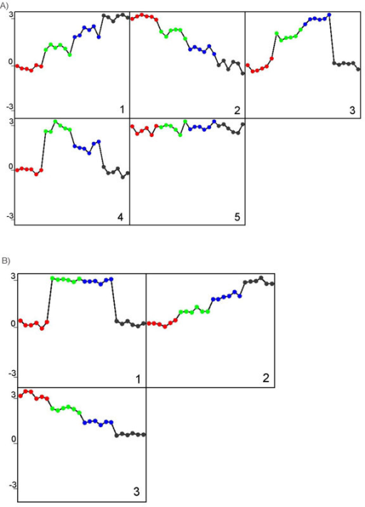 Patterns of the simulated data extracted by EPIG and CLICK. The four inter-groups (red, green, blue and black) from left to right in each pattern correspond to the inter-groups from 1 to 4 shown in Table 1. A) The patterns extracted by EPIG are labelled from 1 to 5 correspond to the distributions A to E, respectively. All profiles were categorized to their respective pattern. B) The pattern extracted by CLICK from Cluster 1 with 32 profiles assigned to it appears to have emerged from both distributions C and D in Table 1. The patterns for Clusters 2 and 3 correspond to distributions A and B in Table 1. The two clusters have 16 and 15 profiles assigned respectively.