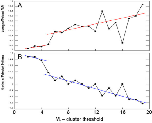 Optimization of the Mt value. Cluster size threshold Mt (the horizontal axis) verses average of patterns' SNR (A) and number of extracted patterns (B).