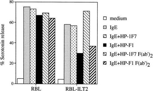 Inhibition of IgE-induced serotonin release in ILT2-transfected RBL cells. Transfected and control cells were stimulated with purified mouse IgE (20 μg/ml) alone and in combination with either HP-F1  [20 μg/ml of whole antibody or F(ab′)2 fragments] or with the isotype-matched antibody HP-1F7 [20 μg/ml of whole antibody or F(ab′)2 fragments] immobilized on plastic. The percentage of serotonin release, as  compared to total and spontaneous release, was determined after 1 h at  37°C. The expression of ILT2 on transfected RBL cells was assessed by  indirect immunofluorescence with HP-F1 mAb (not shown).