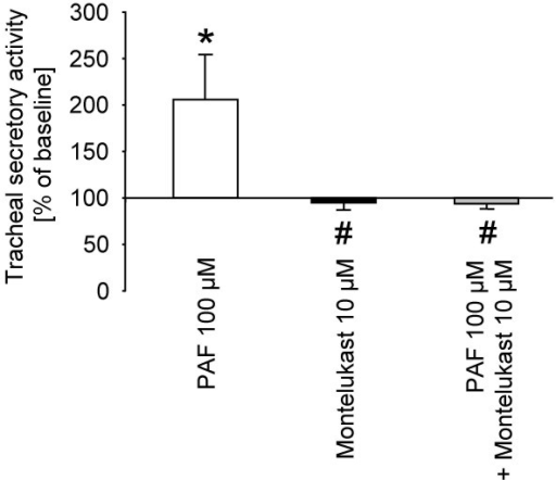 Effects of montelukast on platelet activating factor (PAF) induced tracheal secretory activity in the rat. Data are expressed as mean ± SEM for n = 5 animals per group. *P < 0.05 versus respective baseline secretion values (within each group); #P < 0.05 versus PAF.