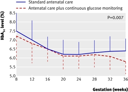 Fig 2 Mean HbA1c levels every four weeks in women receiving standard antenatal care (n=33) or antenatal care plus continuous glucose monitoring (n=38). Vertical lines are standard deviation at each time point