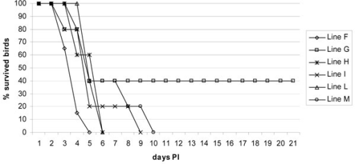 "Survival plot. Survival curves for 6 chicken lines following experimental challenge (day ""0"") with HPAI H7N1 influenza virus"