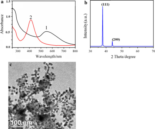 a UV–vis spectra of gelatin-AuNPs (1) synthesized at 80°C (: 4 mL) and AgNPs precursor (2); b XRD of gelatin-AuNPs film dried at room temperature under vacuum. c TEM image of gelatin-AuNPs.