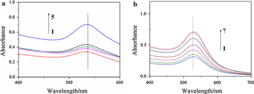 UV–vis spectra of AuNPs colloid against pH (a) and NaCl (b). The pH in a are (1) 0.2, (2) 2.0, (3) 4.7 (pI), (4) 9.0, (5) 13.0. The pH of gelatin-AuNPs colloid was adjusted by 0.01 M NaOH and HCl solution; The concentrations of NaCl in b are (1) 0.9%, (2) 2%, (3) 4%, (4) 8%, (5) 10%, (6) 12%, (7) 36.5%.
