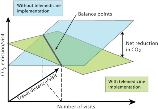 Schematic illustration of the potential net reduction in carbon emission with implementation of telemedicine services (shown in blue). The reduction potential is dependent on the number of visits as well as the carbon emission caused by each user's travel and visit in a traditional care scenario (shown in green). The climate impact from travel depends heavily on the type of transportation (e.g. public transportation, car, or aeroplane) but for simplicity is illustrated as travel distance only. This simplified model does not take into account that each piece of equipment can only serve a limited number of users and visits.