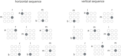 S equences of stimuli used in Experiment 1. Alphabetic charactersindicate locations with respect to the horizontal and verticaldimensions: r = right, l = left, m = middle, a = above, b = below.The sequences are arranged from left to right and from top to bottom(i.e., the first element is top-left, the ninth isbottom-right).
