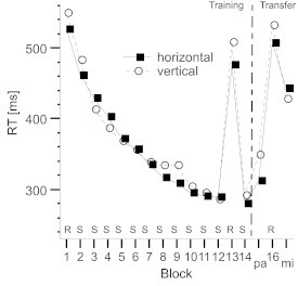 Mean reaction times (RTs) per block for the horizontal and verticalconditions in Experiment 2. Note that the order of parallel and mirrortransfer blocks was counterbalanced across participants. R = randomstimuli; S = sequenced stimuli; pa = parallel transfer; mi = mirrortransfer.