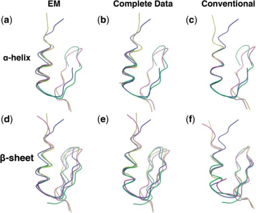 Least-squares (isotropic) superpositions with missing data. In each pane, four protein structures are superpositioned, each with a different conformation. The top row, (a)–(c), compares superpositions of proteins corresponding to the alignment in Figure 2a, where only residues in the α-helix are fully shared among the structures. Other regions of the structures, e.g. the two-stranded β-sheet in the right side of the images, are missing in some of the structures. The bottom row, (d)–(f), compares superpositions corresponding to the alignment in Figure 2b, where only residues in the β-sheet are fully shared. The left-most column, (a) and (d), shows superpositions found using the EM method described here. The middle column, (b) and (e), shows the reference superposition using all of the data; this can be thought of as the 'true' superposition before regions of the structures were deleted. For ease of comparison, in these images, the missing residues are not displayed, even though all of the original data were included in the superposition calculation. The right-most column, (c) and (f), shows conventional superpositions based on only the subset of fully shared residues. The structures used in these superpositions were derived from four NMR models of a zinc finger domain, PDB ID 1zfd