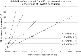 Solubility of compound 2 at different concentrations and generations of PAMAM dendrimers