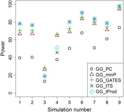 Average power of GGG tests summarized from Table 2.For each simulation scenario from Table 2, average power for each type of test is presented as an average across the different sample sizes (n) reported in Table 2. The method that collapses markers in each of the two genes, GG_PC, is least powerful in all simulation scenarios. Among the four GGG tests that combine P values, GG_minP and GG_GATES are more powerful only in simulation scenarios 3 and 4, which are the only cases that we simulated a single marker-by-marker interaction with both markers available for analysis (denoted by O-O in Table 2). GG_tTS and GG_tProd are most powerful in all other simulation scenarios.