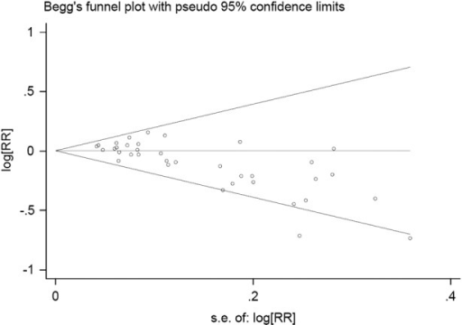 Begg's funnel plot of publication bias test. Log RR means the nature logarithm of RR (relative risk). Horizontal line means the summary estimate, while the sloping lines mean the expected 95% CI.