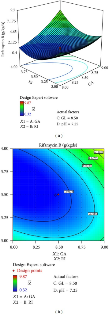 Surface and contour plot for rifamycin B production at varying concentrations of X4, galactose (GA), and X3, ribose (RI).