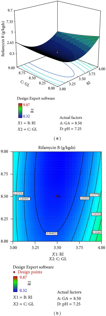 Surface and contour plot for rifamycin B production at varying concentrations of X3, ribose (RI), and X1, glucose (GL).