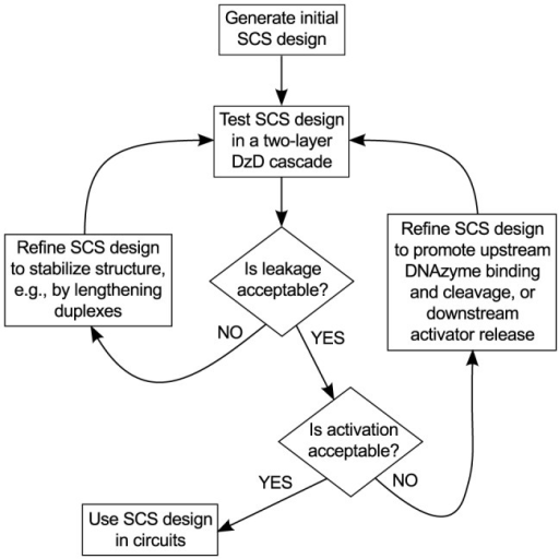 Flowchart Of The Iterative Design Processsign Testin Open I