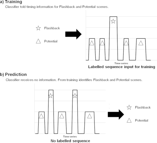 Illustration of the prediction aspect of the machine learning analysis. a. Shows the training element of the machine learning approach. The classifier was provided with information concerning the timing of the Flashback scenes (emotional scenes that returned as a intrusive memory for that individual) and Potential scenes (emotional scenes that did not return as a intrusive memory for that individual, but did in other participants) from which to learn the patterns of brain activation for each scene type. Training was performed on all but 1 participant. b. Shows the predictive element of the machine learning approach. For the 1 participant not included in training the machine learning classifier goes through the brain activation data and attempts to identify the Flashback and Potential scenes.