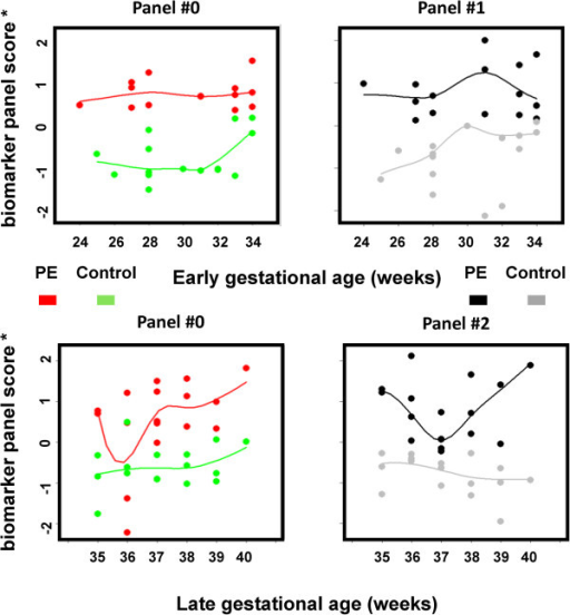 Early or late onset biomarker panel scores were plotted as a function of the gestational age. Different panel scores were scaled to the same scoring metric such that they can be directly compared. For either PE or control data points, a loess curve was fitted to represent the overall trend of biomarker scoring as a function of gestation. PE, preeclampsia.