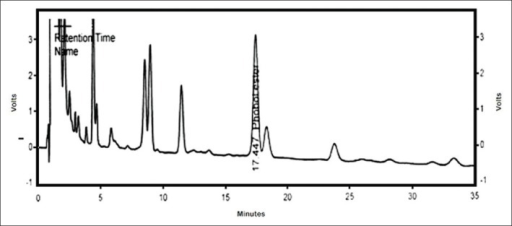 High-performance liquid chromatography of unpurified seed extract of Croton tiglium for phorbol-12-myristate-13-acetate