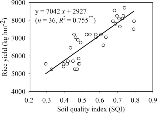 Correlation between soil quality index and rice yield of 36 paddy fields.** P < 0.01.
