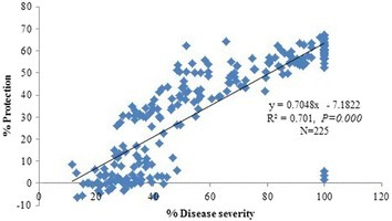 Correlation between the percent disease severity in control-treated accessions and the resulted percent reduction in disease severity in the same plants conferred by P. simplicissimum GP17-2 treatment. Three data points are shown for each of 75 plant lines in the scatterplot, N = 75 × 3 = 225. The percent reduction in disease severity due to GP17-2 treatment was calculated as follows: % Reduction = [1 − (Disease severity in treated plant/Disease severity in control plant)] × 100.
