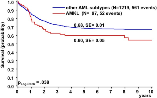 Overall survival of patients diagnosed with non-DS de novo AMKL (n = 97) or other AML subtypes (n = 1219) in the AML-BFM 98 and AML-BFM 04 studies. Five-year OS is given