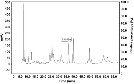 Isolation and purification of the proteins or peptide segments with an m/z of 9348 Da by HPLC. MALDI-TOF-MS confirmed that the sample eluted at minutes 36 and 37 contained the proteins with an m/z of 9348 Da.
