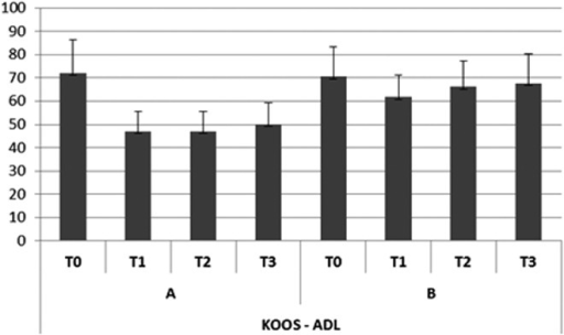 Trend of disabilities with regard to activities of daily living (ADLs) (KOOS).