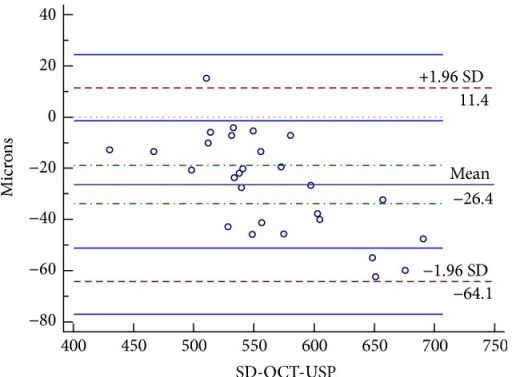 Bland-Altman plot comparing measurement of CCT by SD-OCT and USP.