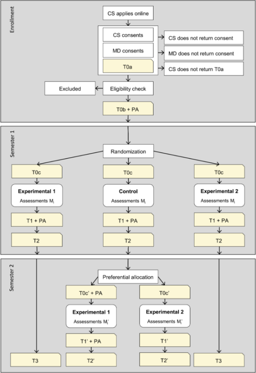 Flow chart of trial design. CS = cancer survivor; MD = medical doctor; PA = physical activity; T0(a-c)-T3 are the main assessments; Mi and Mi' represent assessments in week (i =) 1, 2, 3, 4, 6, and 9 of the intervention. For addressing the primary research questions of effectiveness, only data from the first semester will be used.