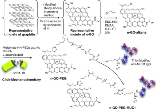 Synthesis of the PEGylated Nano-grapheneOxide Targeting MUC1 (n-GO-PEG-MUC1)
