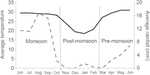 Average monthly temperature (solid black line) and rainfall (dotted grey line) across the three periods of study (pre-monsoon, monsoon and post-monsoon) for 2011–2012 is plotted.