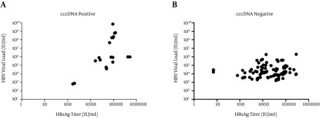 Association between HBV viral load levels and HBsAg titer in patients with positive cccDNA in the plasma samples (A), and negative cccDNA in the plasma samples (B) of HBeAg-negative patients with chronic hepatitis B.