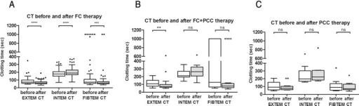 Changes in thromboelastometric clotting time before and after treatment with coagulation factor concentrates. CT, clotting time; EXTEM, extrinsically activated test; FC, fibrinogen concentrate; INTEM, intrinsically activated test; PCC, prothrombin complex concentrate. Values are presented as box and whiskers plots (Tukey), median (interquartile range). ns = not significant; **P < 0.01; ***P < 0.001; ****P < 0.0001