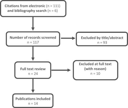 Flowchart showing results of literature search.