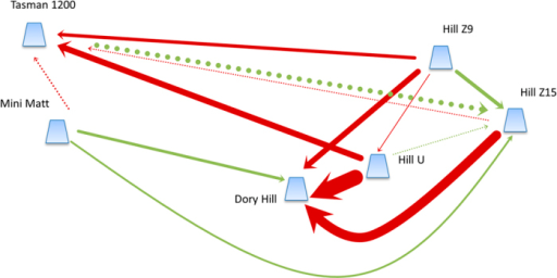 Schematic of gene flow among Tasmanian seamounts for Desmophyllum dianthus.Arrows indicate where there is statistically significant directional gene flow between pairs of seamounts, with the arrow indicating the direction of the highest gene flow. The width of lines is directly proportional to the magnitude of gene flow, which ranges from Nem = 6.96 (Hill Z9 to Hill U) to Nem = 151.5 (Hill U to Dory Hill). Dashed lines show other instances where Nem >10 (i.e. sufficient to be considered ecologically connected). Red arrows indicate westerly flow, green arrows indicate easterly flow. The figure was created using Microsoft PowerPoint based on migration rates calculated in LAMARC.