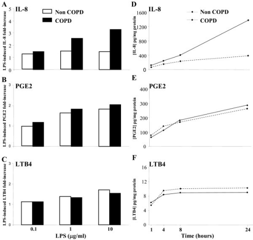 Release of IL-8, PGE2 and LTB4 by bronchial epithelial spheroids in function of LPS dose and time. (A,B,C) BES from non-COPD (open bars) and COPD smokers (filled bars) were exposed to various concentrations of LPS for 24 h. Data are expressed as fold increase of IL-8, PGE2 and LTB4 by comparison to basal levels. The findings are illustrative of 5 independent experiments. (D,E,F) LPS treatment (10 μg/ml) of COPD and non-COPD smokers BES for 1, 4, 8 and 24 h. Data of IL-8, PGE2 and LTB4 protein levels are expressed in pg.mg total protein-1. The findings are illustrative of 4 independent experiments.