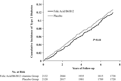 Cumulative incidence of self-reported type 2 diabetes by randomized treatment assignment (active treatment versus placebo) in the WAFACS.