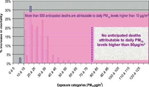 Distribution of PM10 daily mean levels and increase in daily mortality Paris, France 2004