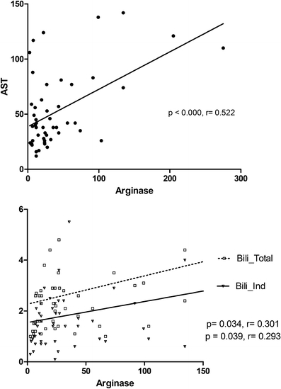 Linear regression of arginase serum (ng/mL) and hemolysis markers in sickle cell anemia patients