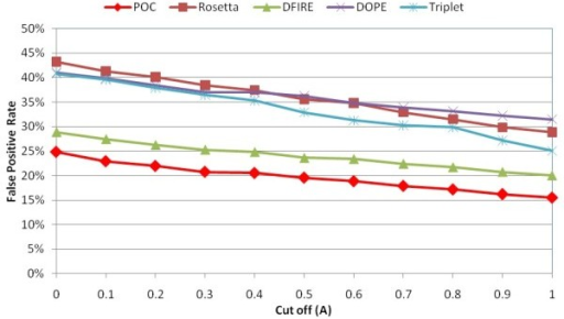 Comparison of false positive rates in POC and individual scoring functions using different RMSD cutoffs in membrane protein loop decoy sets