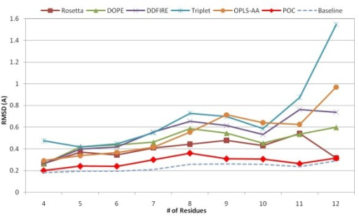 Average RMSD of the best models selected from 5-top-ranked decoys in Jacobson's loop sets ranging from 4 to 12 residues.