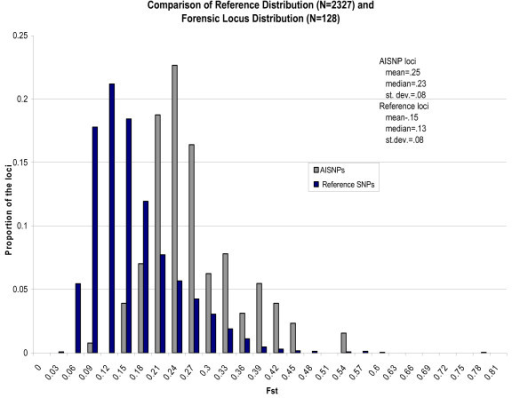Comparisons of Fst distributions for the 128 ancestry informative single-nucleotide polymorphisms (AISNPs) and for a reference set of 2327 SNPs.