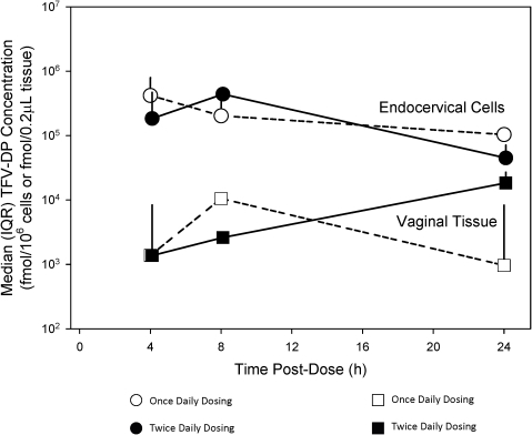 Tenofovir-diphosphate (TFV-DP) median concentrations in endocervical cells (ECC) and vaginal tissue after once- or twice-daily dosing.