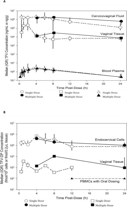 Tenofovir (TFV) and tenofovir-diphosphate (TFV-DP) median concentrations in blood, cervicovaginal fluid and vaginal tissue following single and multiple doses.For vaginal tissue measurements, 15/36 (42%) single dose data points and 16/45 (38%) multiple dose data points had TFV-DP concentrations above the limit of detection (4.5 fmol/0.2 µL). Figure 4B includes only data from subjects with detectable concentrations. PBMC data from Hawkins et al. [10].