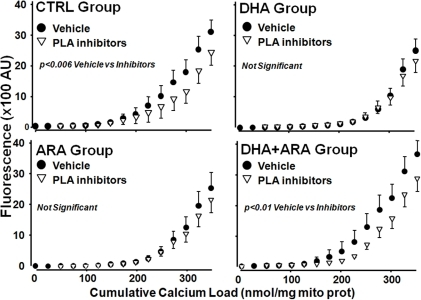 Effect of phospholipase A2 inhibition on the Ca2+ retention capacity.Data are mean ±SEM. CTRL, n = 9. DHA, n = 9. ARA, n = 9. DHA+ARA, n = 10. CTRL vehicle vs CTRL inhibitors p<0.006. DHA+ARA vehicle vs DHA+ARA inhibitors p<0.01.